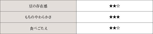 豆大福の分析表