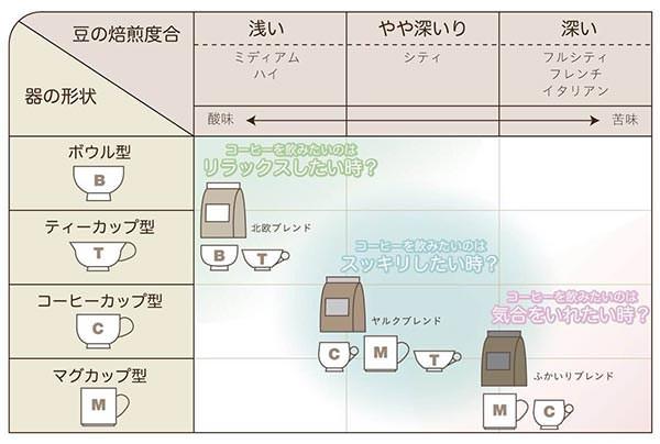 気分とコーヒー豆の炒り具合、器の形状を示す関係図
