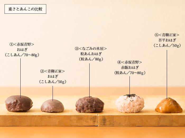 おはぎ5種、重さの比較