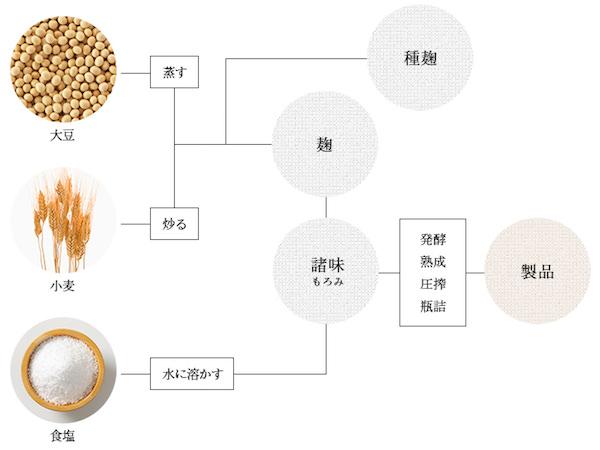 醤油の製造過程