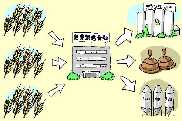 ビール造りの材料の流れを示すイラスト