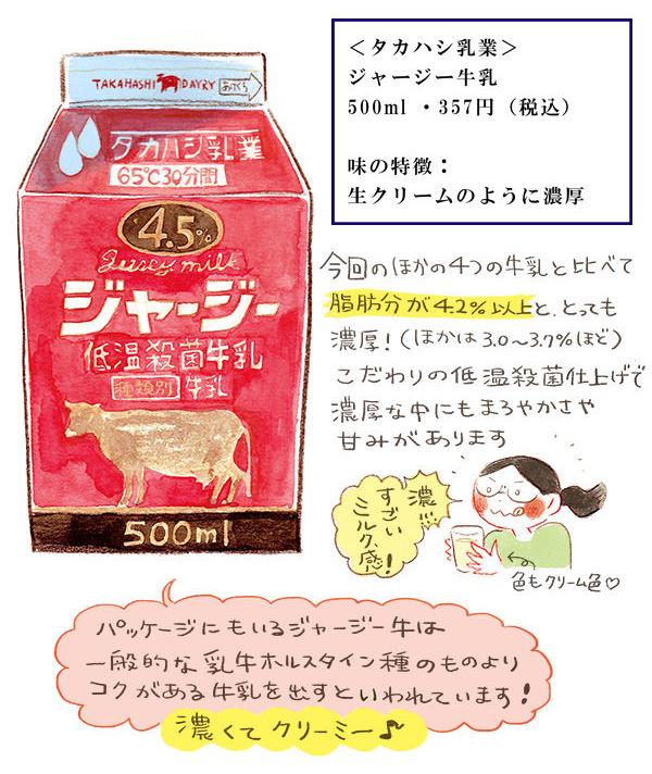 タカハシ乳業のジャージー牛乳