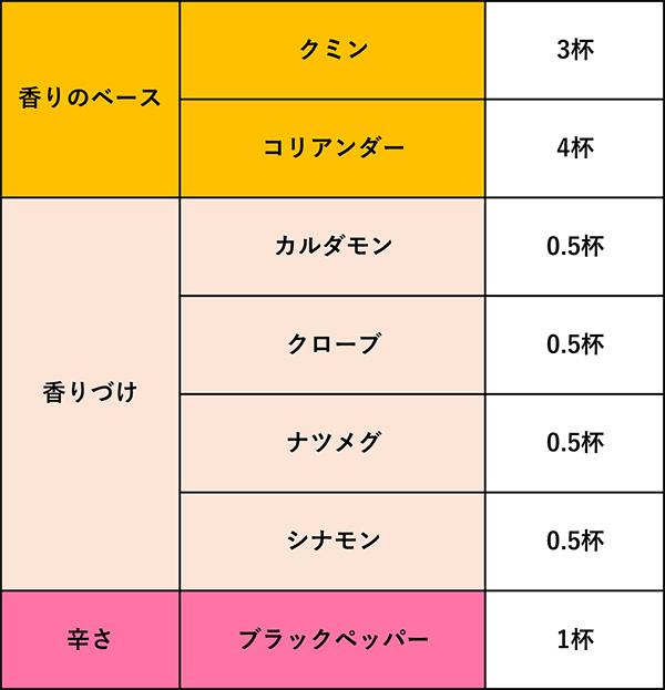 基本のガラムマサラの分量表