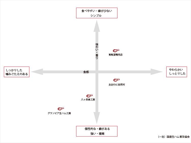 JAPAN CRAFT生ハム セレクション 食べ比べチャート